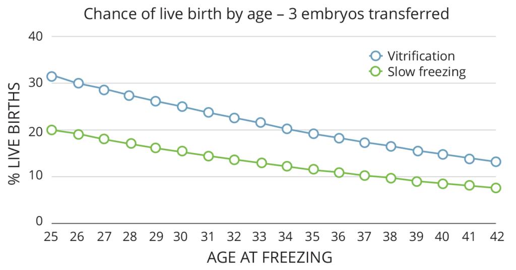 Probabilidad de Nacimiento Vivo - Edad con Crioconservación de Ovocitos